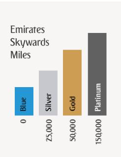 طيران الامارات ورحلات الامارات للعطلات وجهتك للسفر الرفيع Emiratesholidays